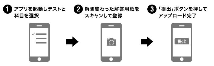 早稲田アカデミーEASTの提出方法